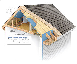 Residential-Roof-Insulation
